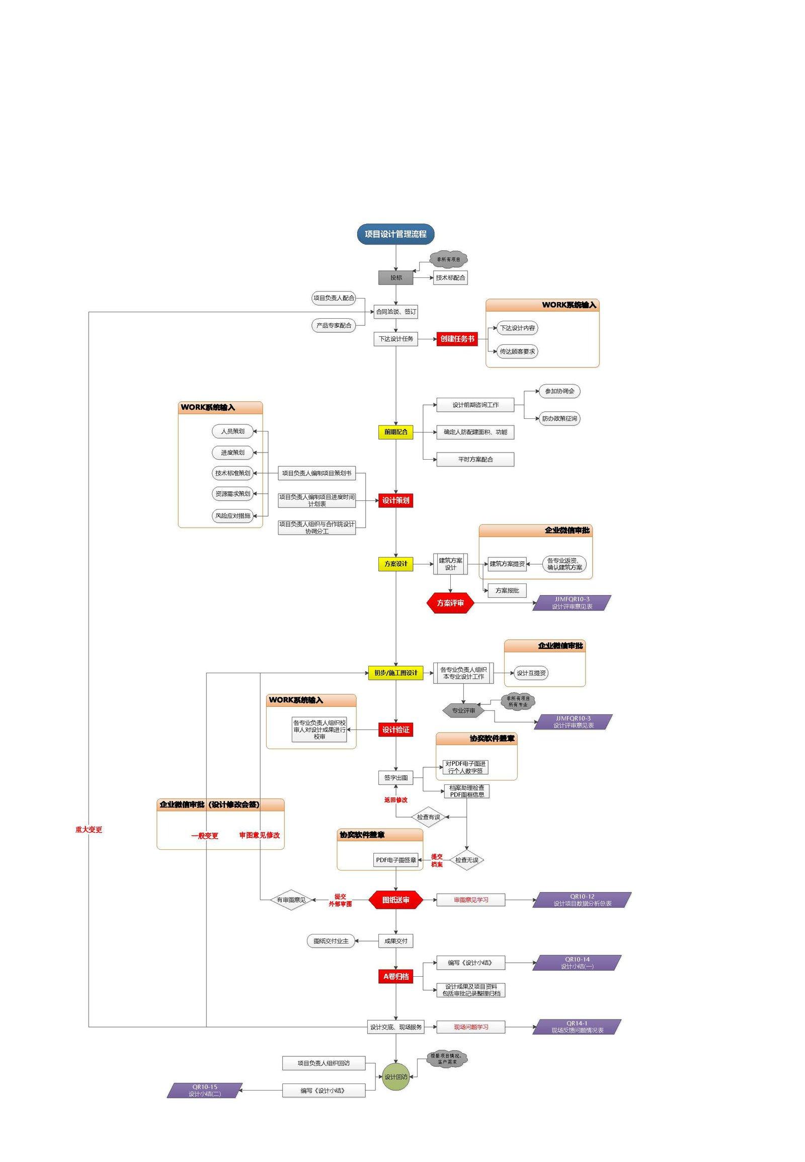 项目设计管理流程图V1.0.jpg